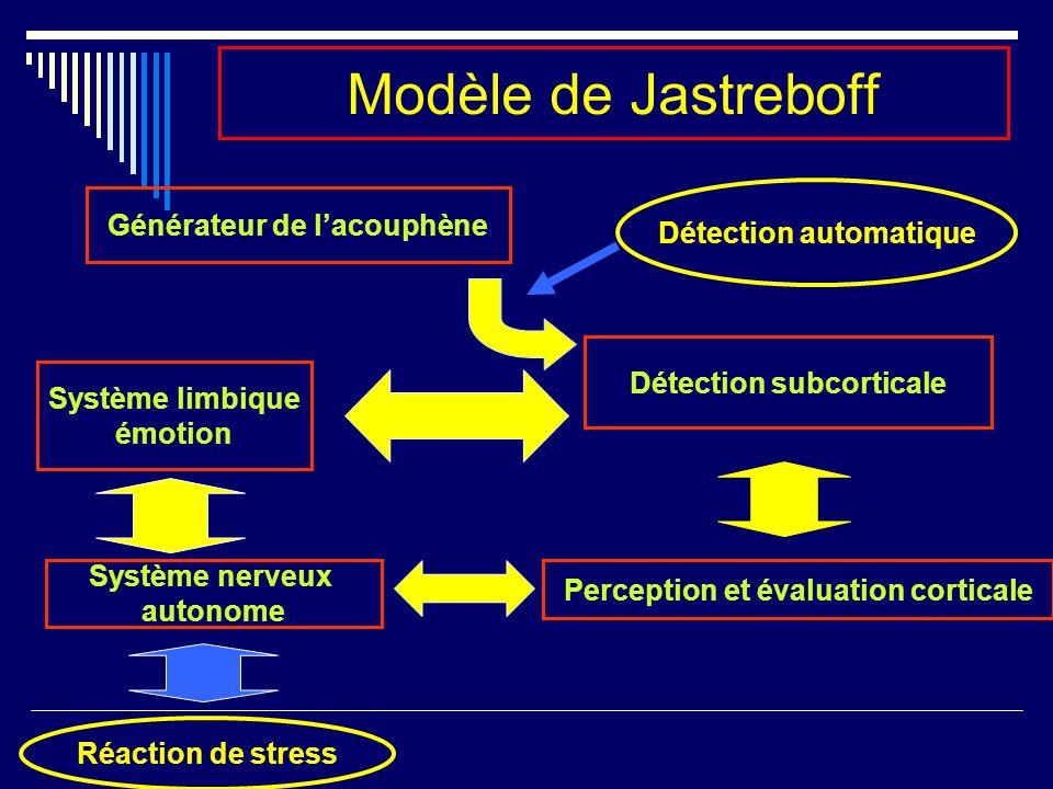 Modele de Jastreboff